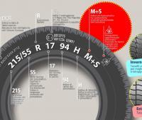 Come leggere un pneumatico: indicazioni utili su come riconoscere i vari tipi di gomme