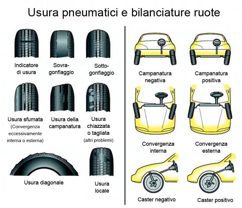 Convergenza auto e bilanciatura ruote da Sambogomme